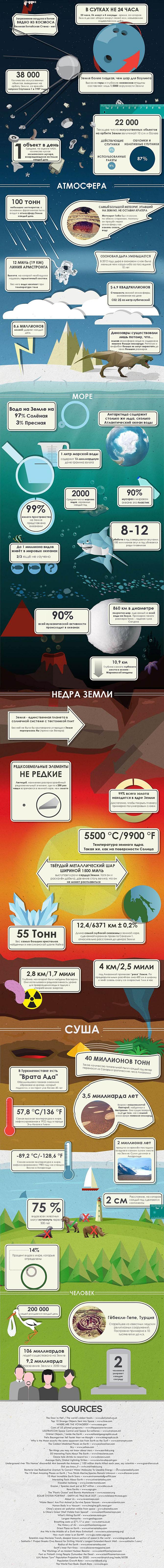 [Перевод] 50 фактов о Земле