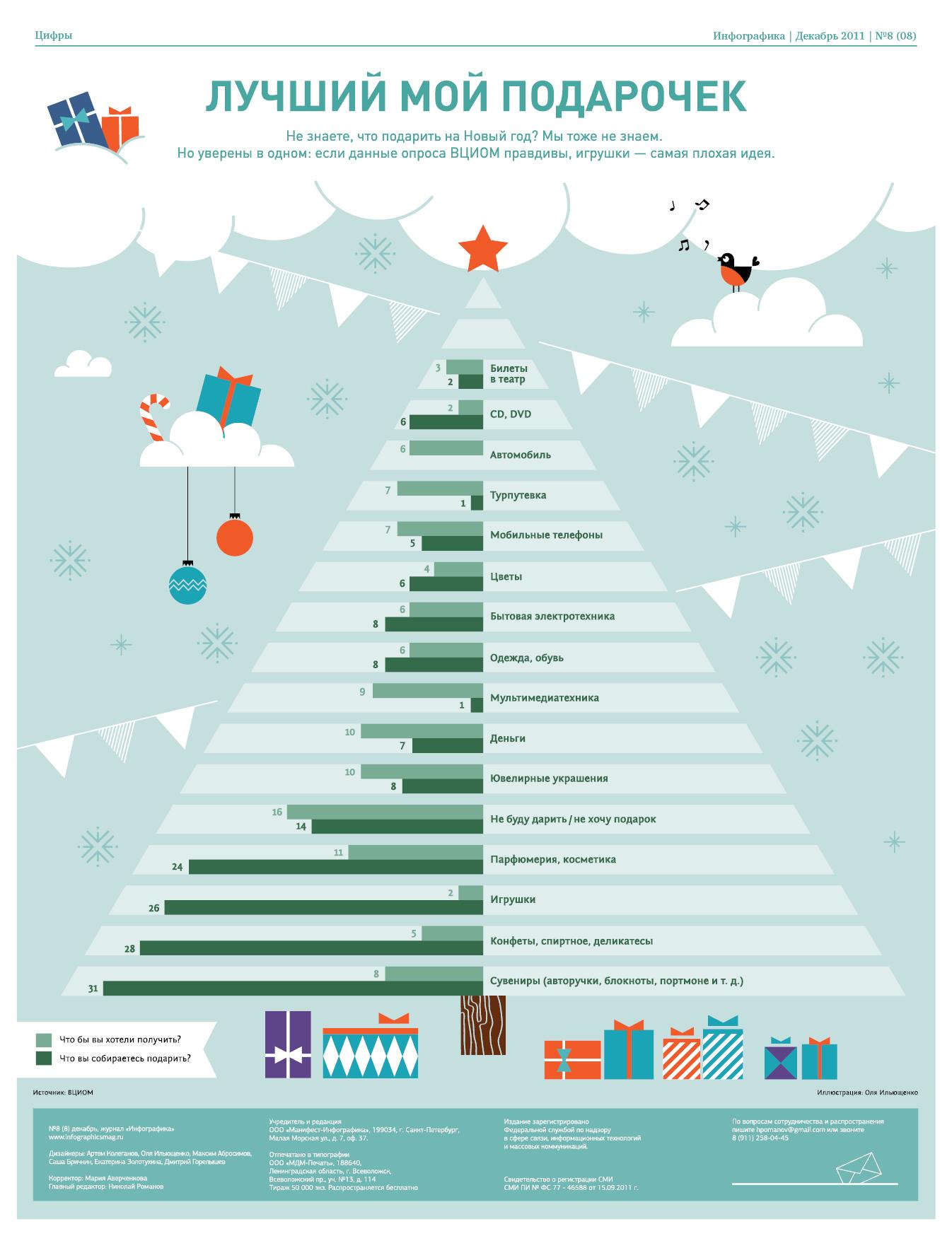 Фрилансе инфографика freelancer site