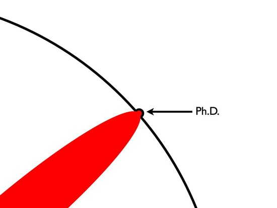Что такое диссертация