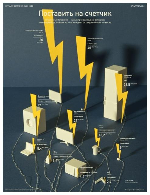 Журнал Инфографика (№15, апрель 2013)