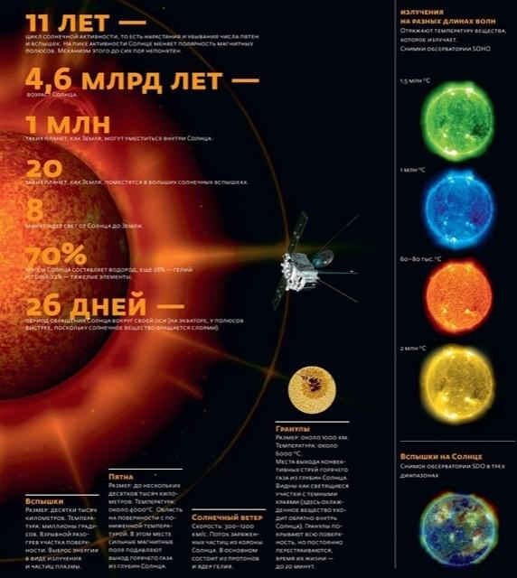 Инфографика о космосе