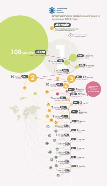 Статистика доменов