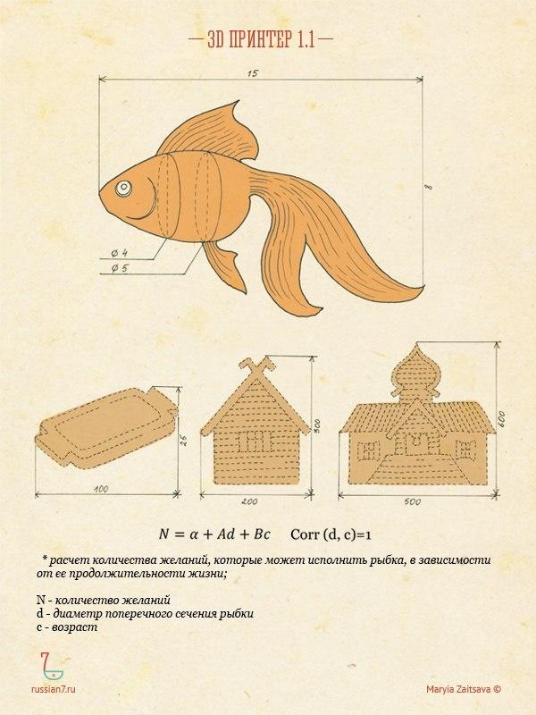 Семь русских сказочных прототипов современных гаджетов