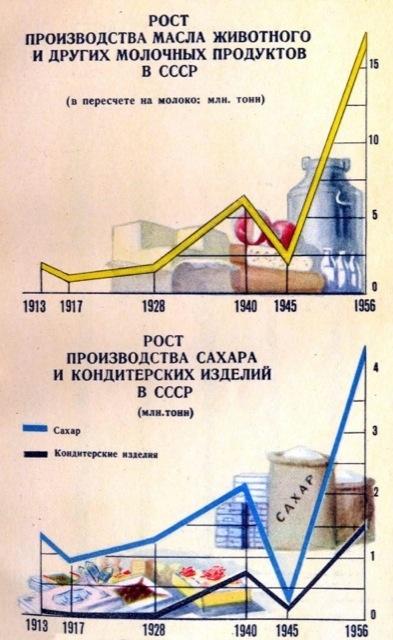Достижения советской власти за 40 лет в цифрах