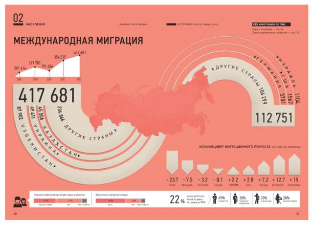 Михаил Фирсанов и Ольга Гамбарян «Россия в цифрах»