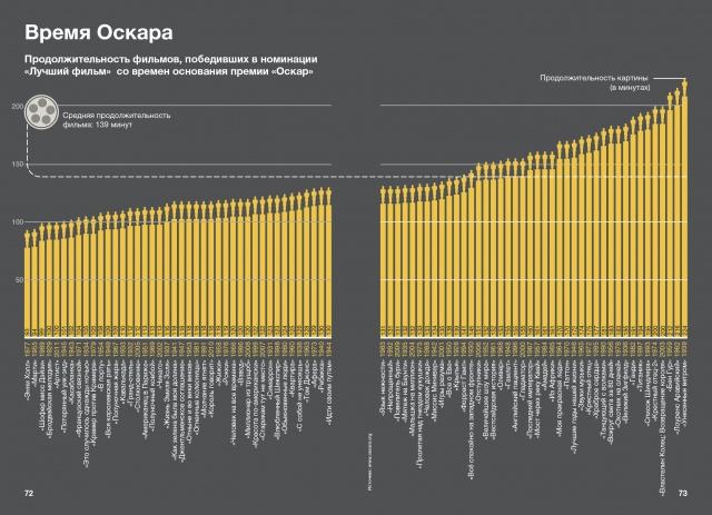 Мартин Тоузленд и Саймон Тоузленд «Инфографика»