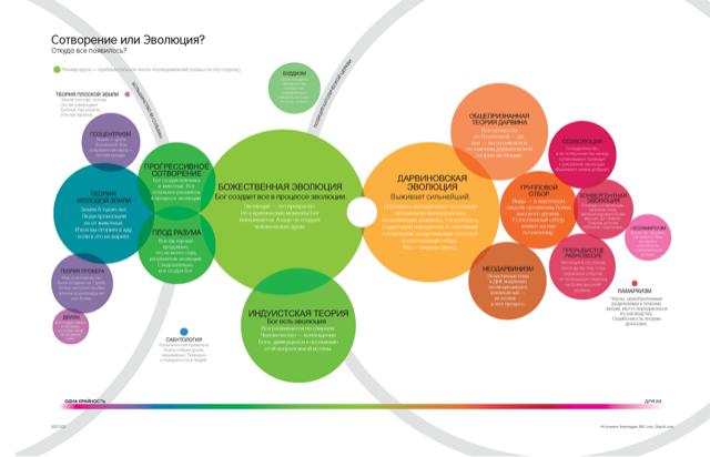 Дэвид Маккэндлесс «Инфографика»