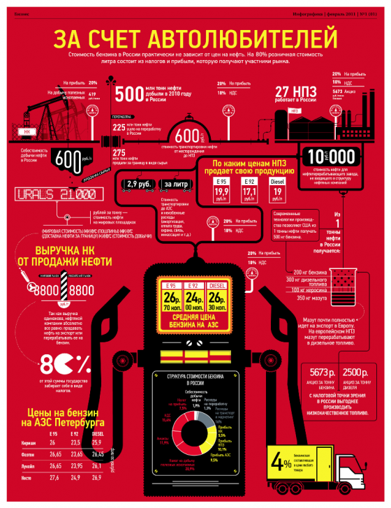 Журнал Инфографика (1 номер)