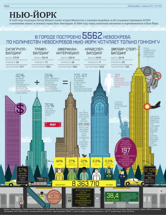 Журнал Инфографика (пилотный выпуск)