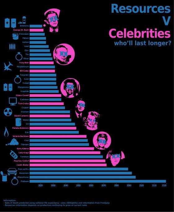 Resources Vs. Celebrities - Caroline Beavon