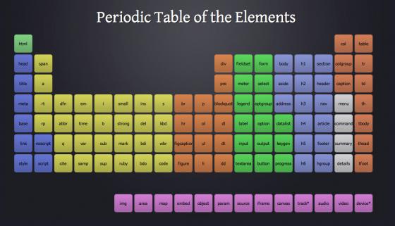 Периодическая таблица элементов HTML5