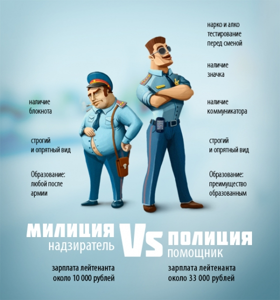 Полиция-милиция