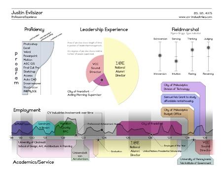 Как создать инфографическое резюме
