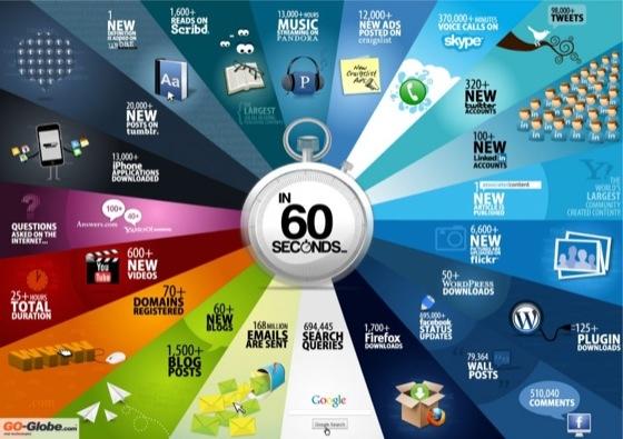 Интернет за 60 секунд