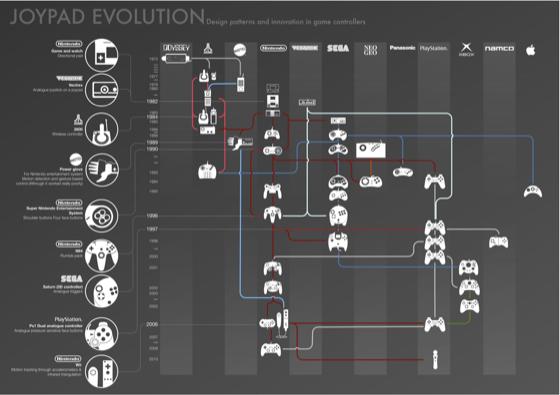 Эволюця игровых контроллеров