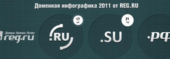 Доменная инфографика