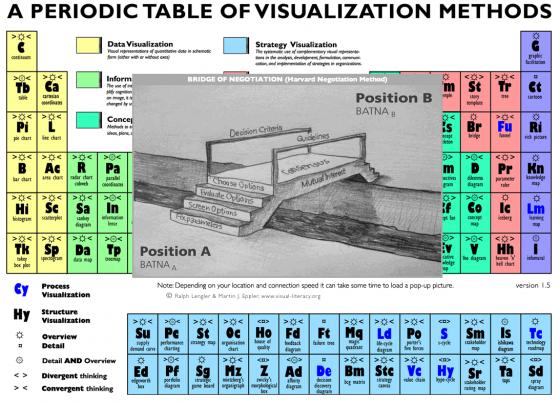 Использование таблицы Менделеева