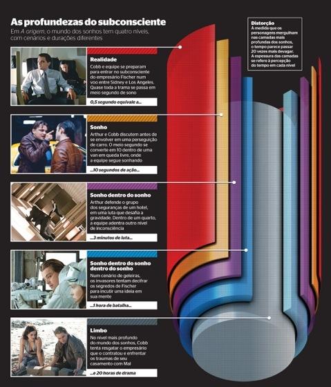 Фильм «Начало», инфографика