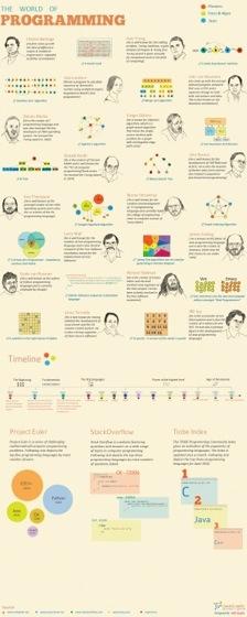 Мир программирования