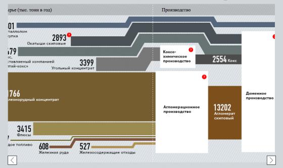 Производство металла на Новолипецком металлургическом комбинате