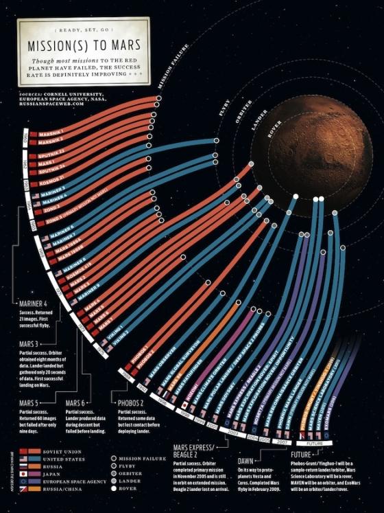 Инфографика для вдохновения