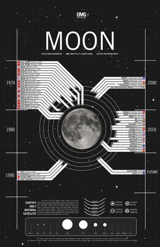 Исследования солнечной системы, инфографика