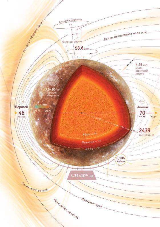 Строение планет, инфографика