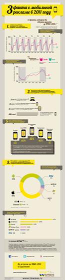 3 факта о мобильной рекламе в 2011 году