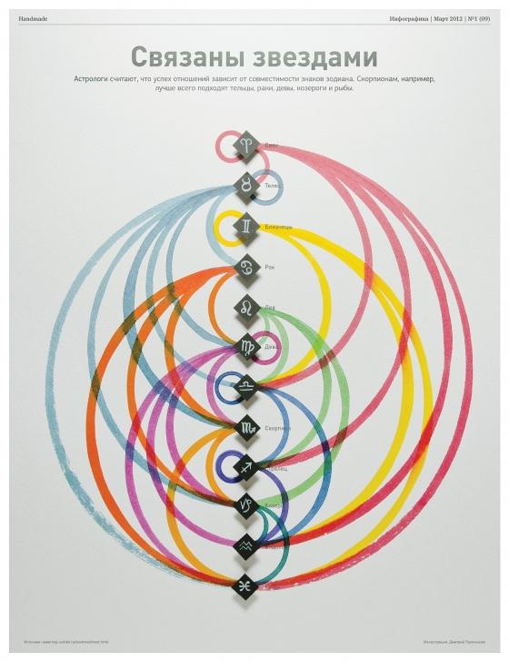 Журнал Инфографика (№9, март 2012)