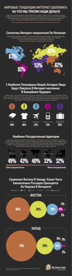 Тенденции в интернет-шоппинге