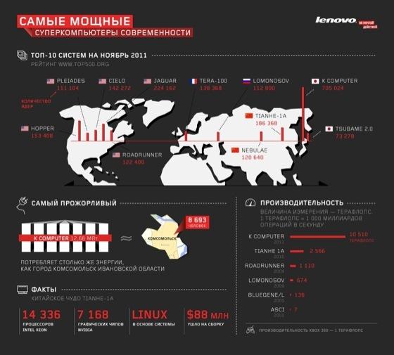 Серия инфографики от Lenovo