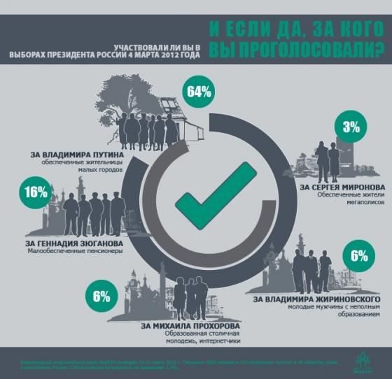 Инфографика ВЦИОМ