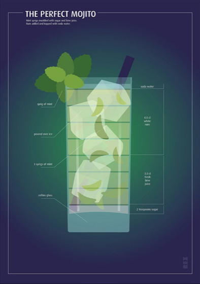 Как смешать коктейли — инфографика