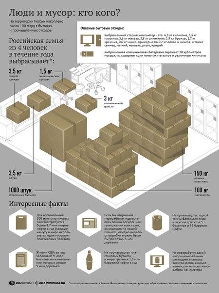 Инфографика агенства РИА Новости
