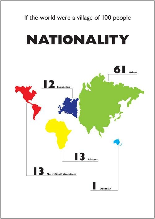 Деревня с населением в 100 человек - прием инфографики