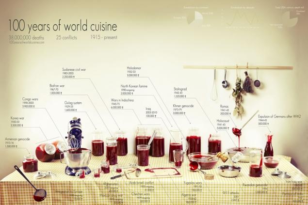 100 лет мировой кухни