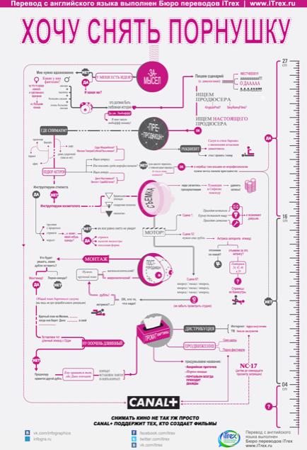 Как снять фильм (инфографика)