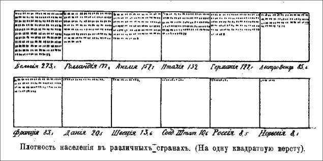 Россия 1912 года в цифрах