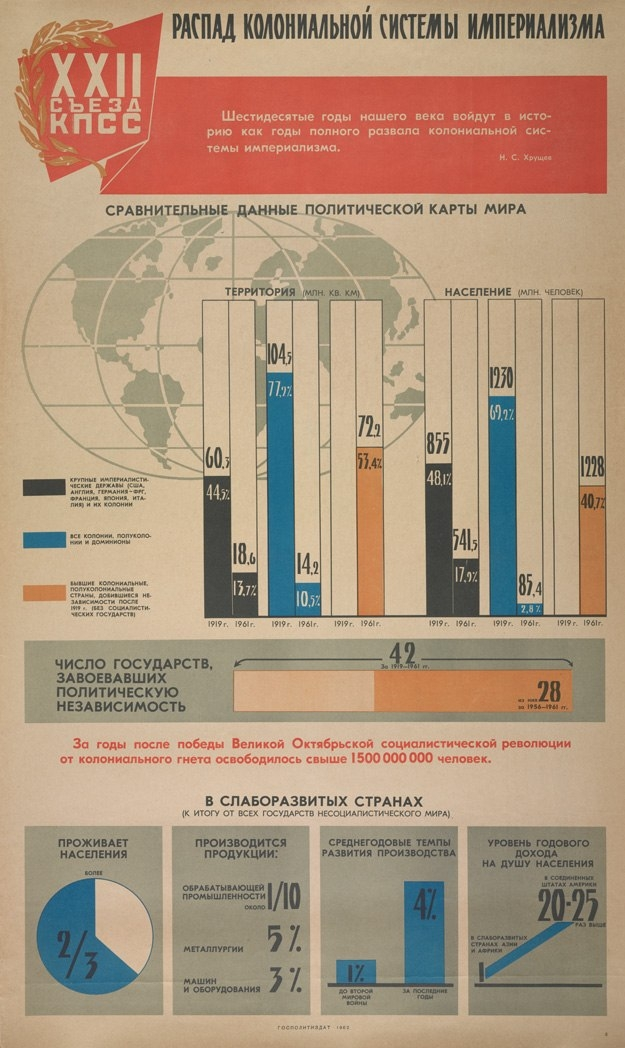 Примеры советской инфографики