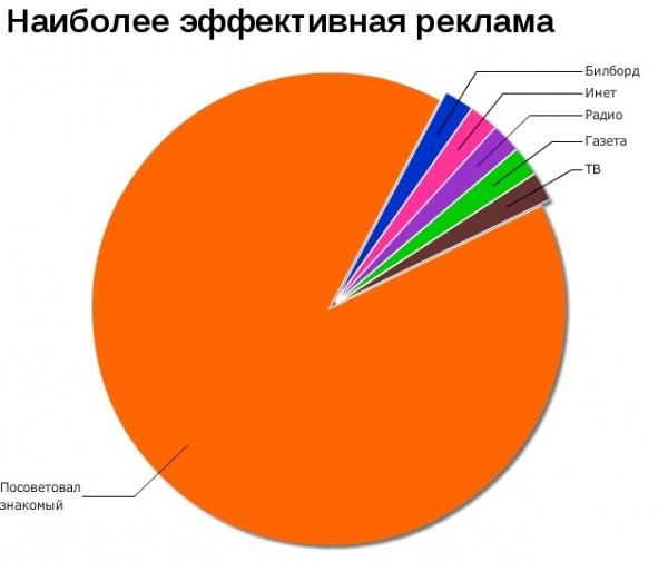 Мысли в графиках и диаграммах