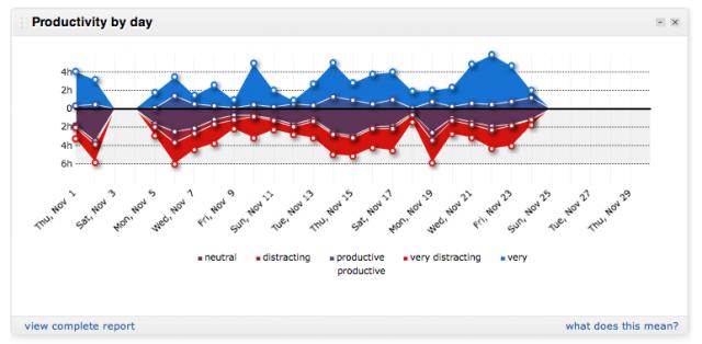 RescueTime — сервис персональной статистики
