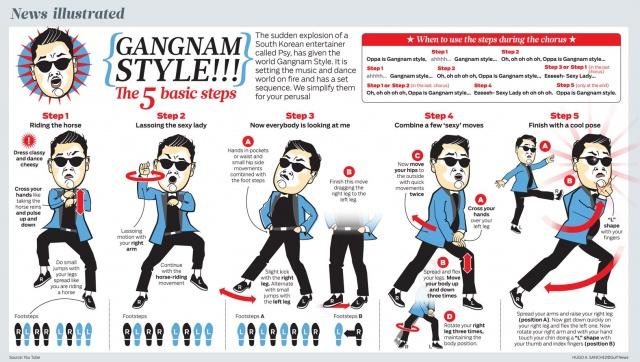 Инфографика о GanGnam Style