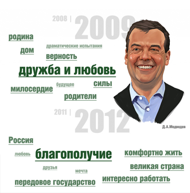 Поздравления с Новым Годом - инфографика