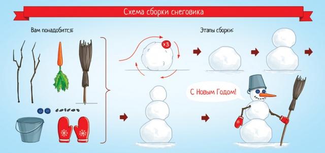Как лепить снеговиков