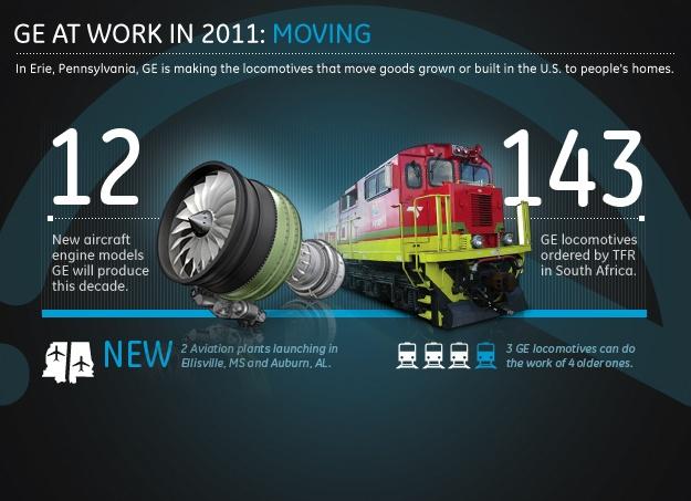 General Electric в 2011 году