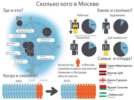 Сколько кого в Москве