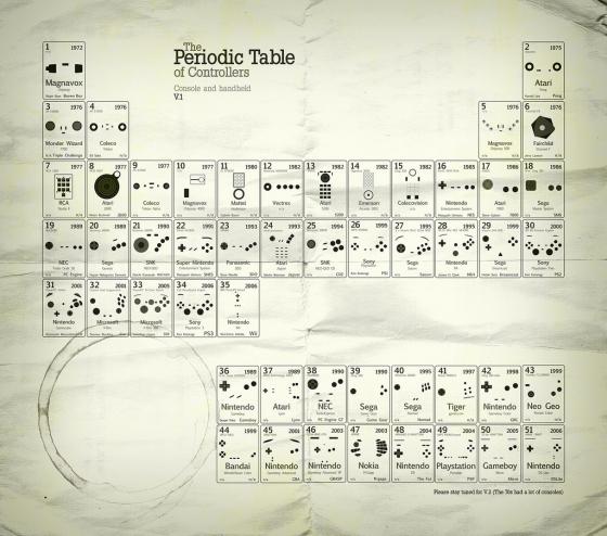 Периодическая таблица джойстиков