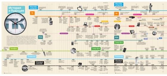 История развития технологий