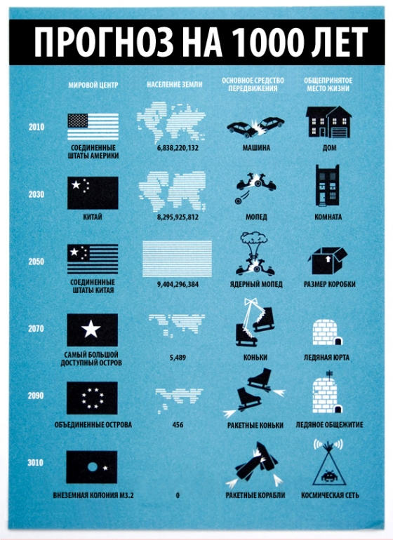 Прогноз на 1000 лет, инфографика