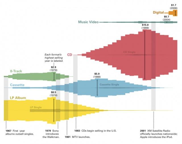 Для чего стоит использовать инфографику?